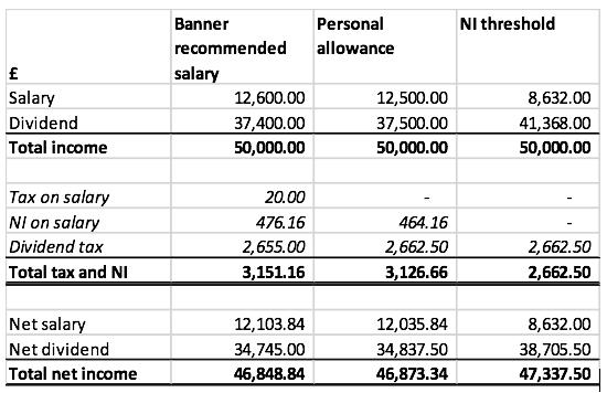 Banner Associates Dividend